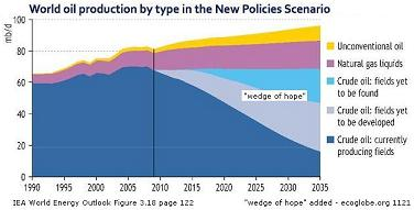 The IEA's 2010 World Energy outlook with comments...